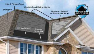 Shingle & Metal Roofing Systems   Fix Your Roof Problems