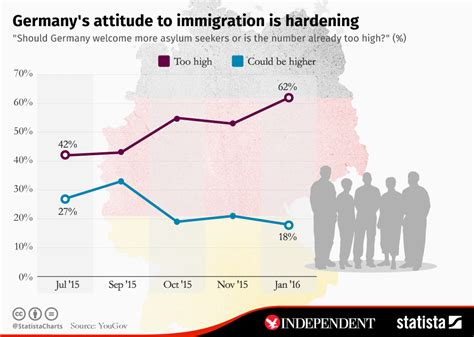 Germany's attitude to immigration is hardening – The