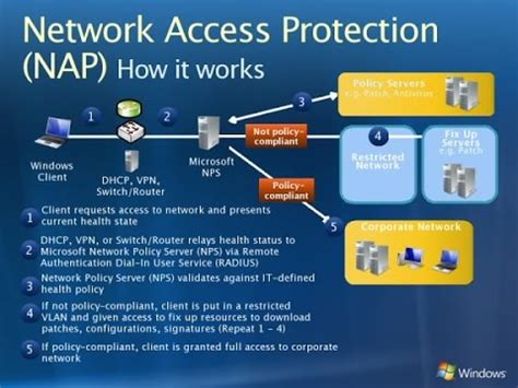 Network Access Protection (NAP) Deployment in Windows
